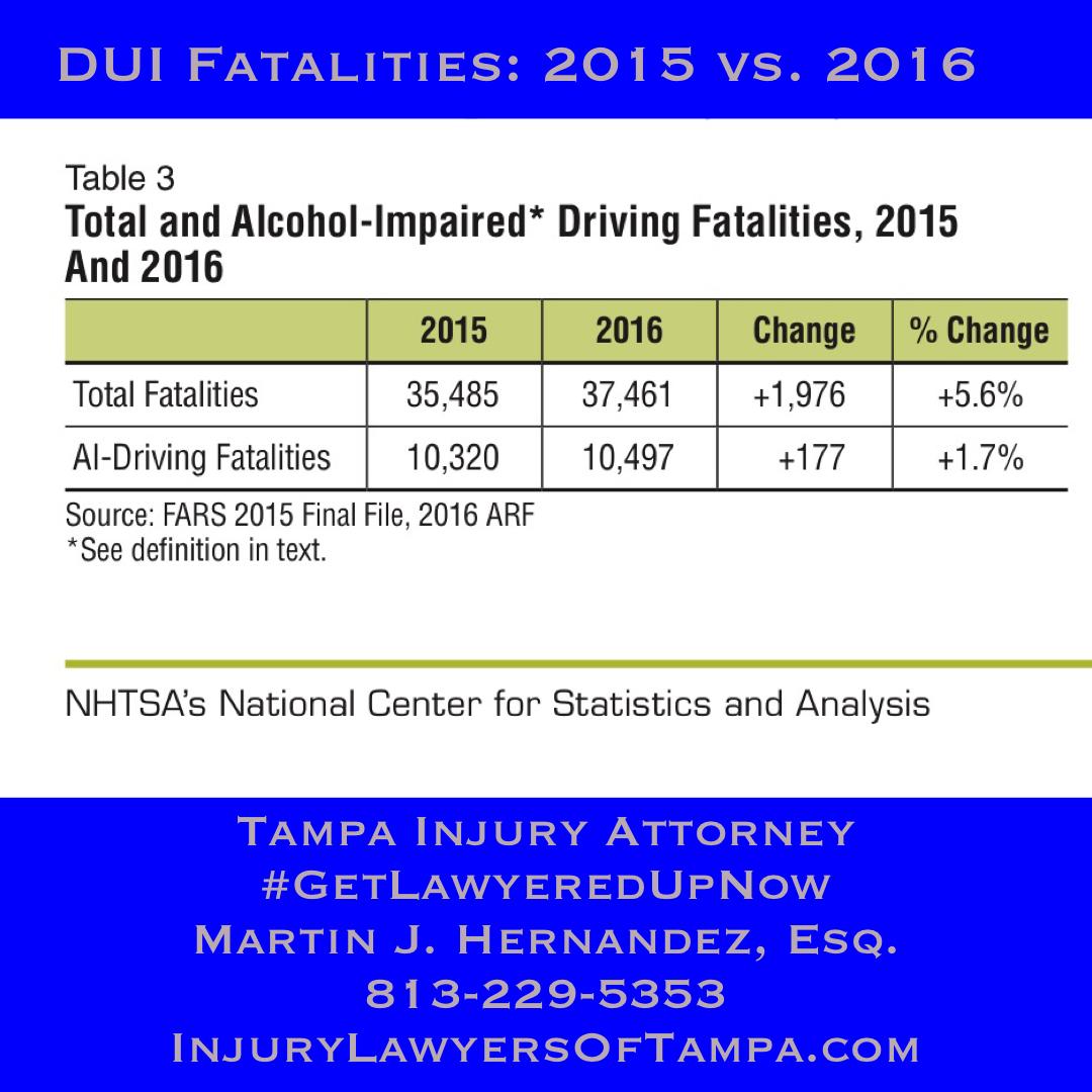 DUI-fatalities-2015-verses-2016 - Fernandez & Hernandez